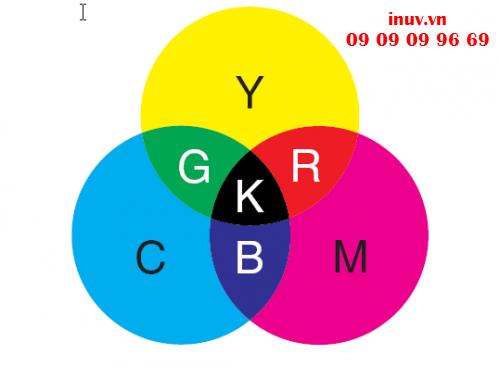 Hệ màu CMYK trong chỉnh sửa file in UV